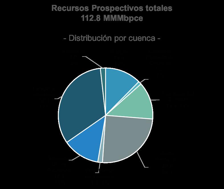 Ubicación de los recursos prospectivos de México