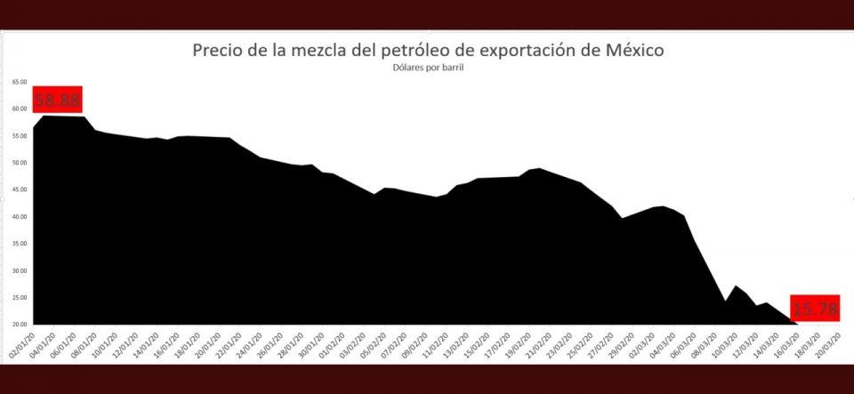 Precio de la Mezcla se desploma 34% en la semana a 15.78 dólares
