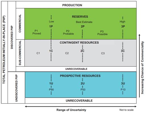Análisis holístico de reservas de hidrocarburos en México