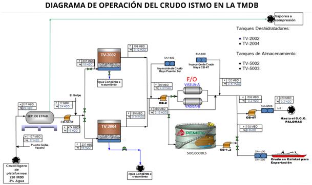 Simulador de los procesos de deshidratación y desalado del crudo pesado
