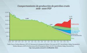 81 Aniversario de Expropiación Petrolera. Pemex