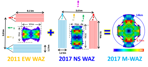 Beneficios de la adquisición de M-WAZ