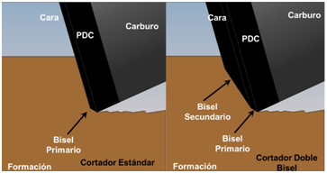 Tecnología de barrenas de diamante en perforación