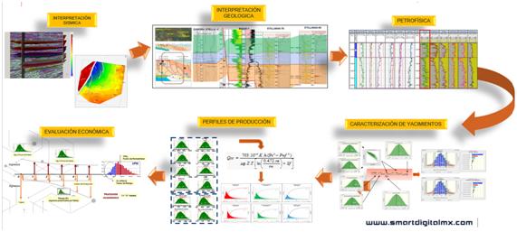 Evaluación técnico-económica del campo Bison