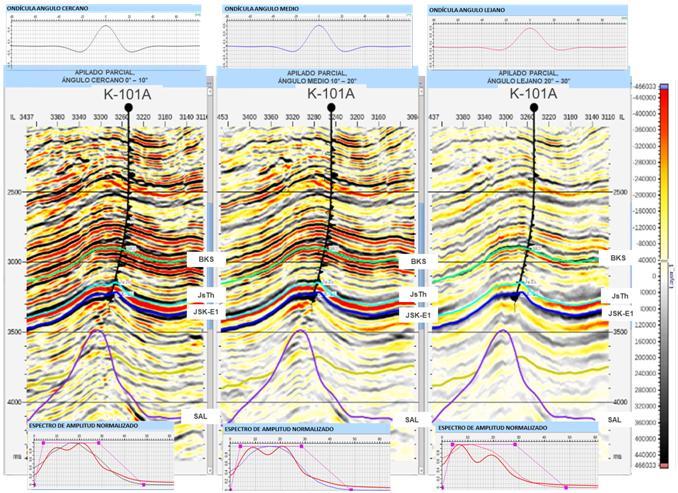 Caracterización de zonas dolomitizadas mediante Inversión Sísmica Simultanea en Rocas Carbonatadas del Mesozoico.