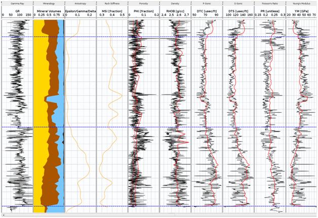 La síntesis de las propiedades elásticas de la roca a partir del análisis de los cortes de perforación.