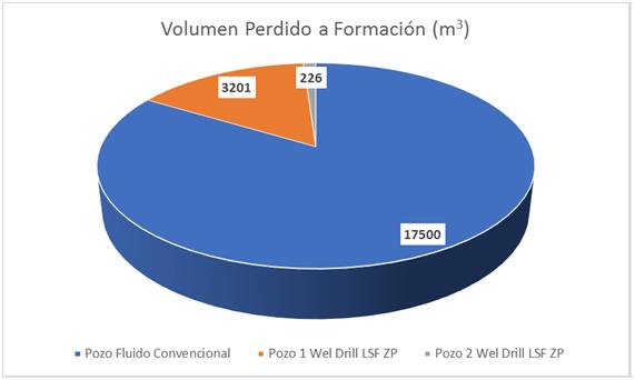 Implementación del proyecto Wel Drill LSF ZP en aguas poco profundas