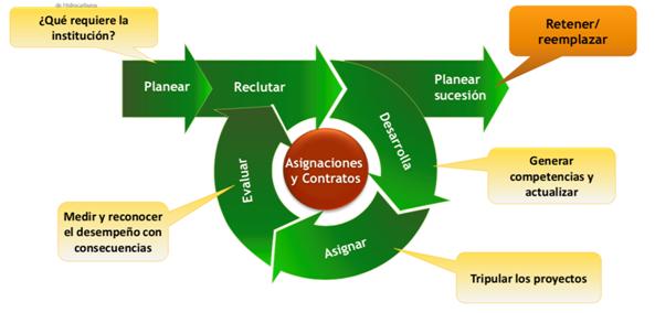 La importancia de los órganos reguladores en la maximización del valor de los hidrocarburos es relevante en México.