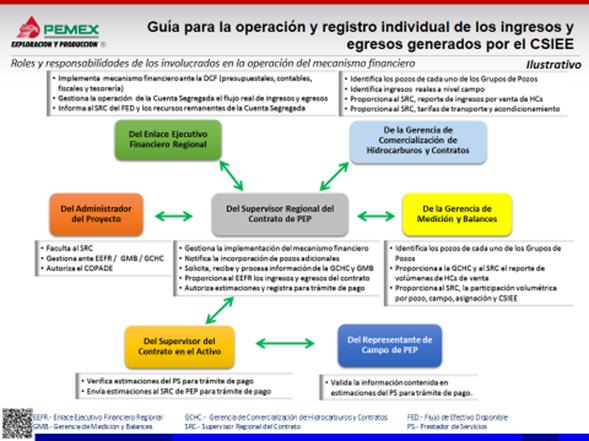 Guía Operativa de los esquemas CSIEE de Pemex