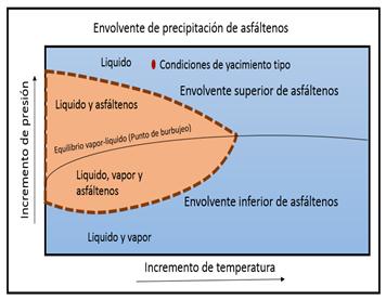 Análisis teórico del uso conjunto de la tecnología de pozos horizontales y el gradiente de asfáltenos como herramientas de productividad en yacimientos de hidrocarburos.
