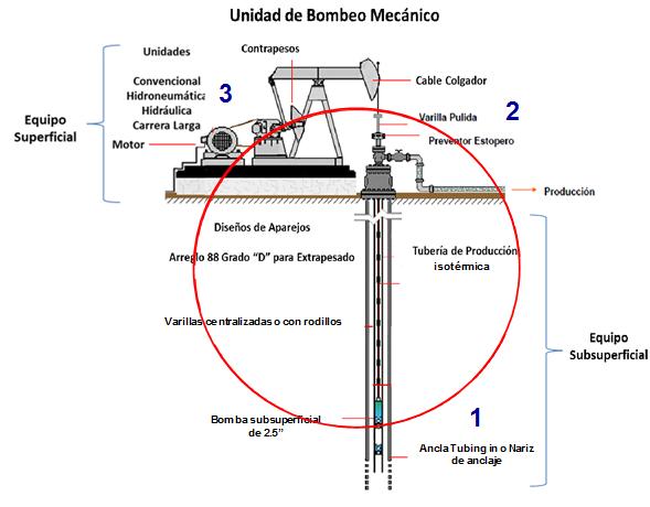 Optimización integral de bombeo mecánico en pozos de aceite extra-pesado