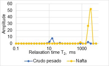 Aplicación de la resonancia magnética nuclear aceite pesado
