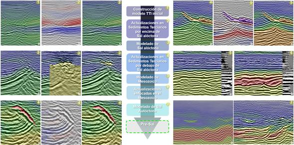 Modelos de velocidad en ambientes geológicos complejos