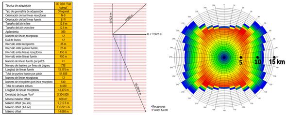 metodología de construcción de modelos de velocidad y consideraciones de adquisición sísmica para entender ambientes geológicos complejos