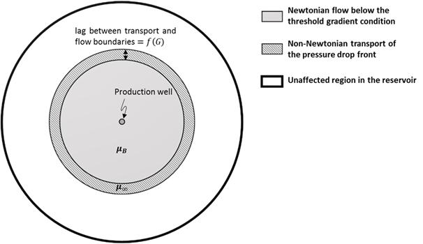 Desarrollo de dos nuevas soluciones analíticas para el estudio de flujos radiales de fluidos de tipo plástico Bingham en condiciones de yacimiento