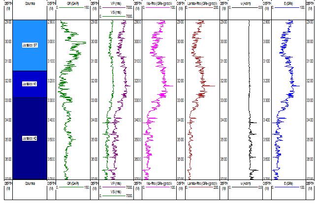Discretización de propiedades elásticas-geomecánicas en lutitas