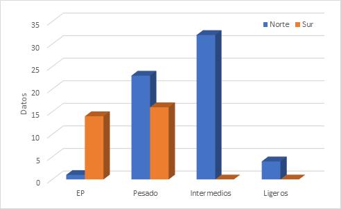 El trabajo evaluó las correlaciones de viscosidad con información de aceites producidos en campos terrestres de México.