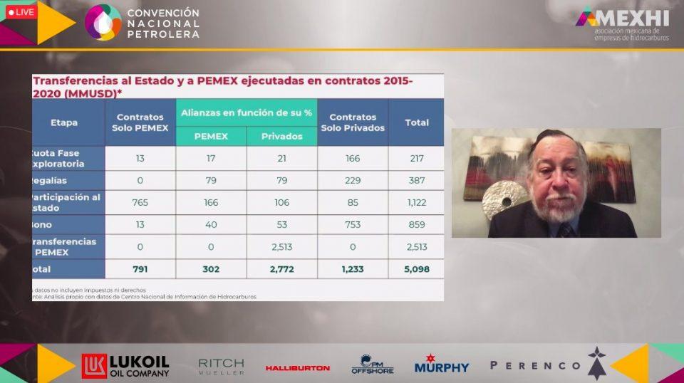 Ingresan 3,000 mdd por asociaciones entre Pemex y privados