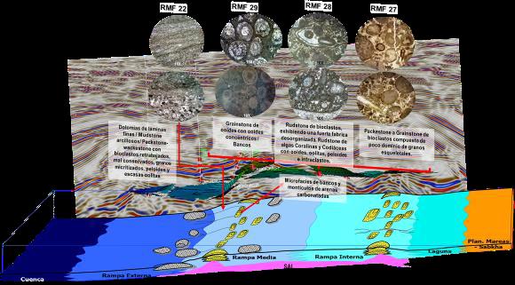 Conoce el texto sobre Bancos oolíticos, sistemas progradacionales del Jurásico Superior Kimmeridgiano, oportunidad como yacimiento profundo.