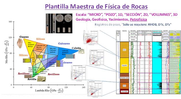 Interpretación elástica, mecánica y litológica
