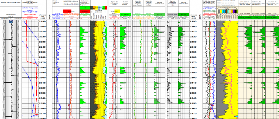 La metodología de Evaluación de Saturación de Fluidos y Energía Actual para RMA en el Campo Sanchez Magallanes.