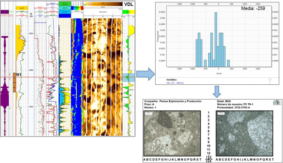 Descripción del segundo medio poroso en yacimientos carbonatados mediante rangos de desviación de velocidad.