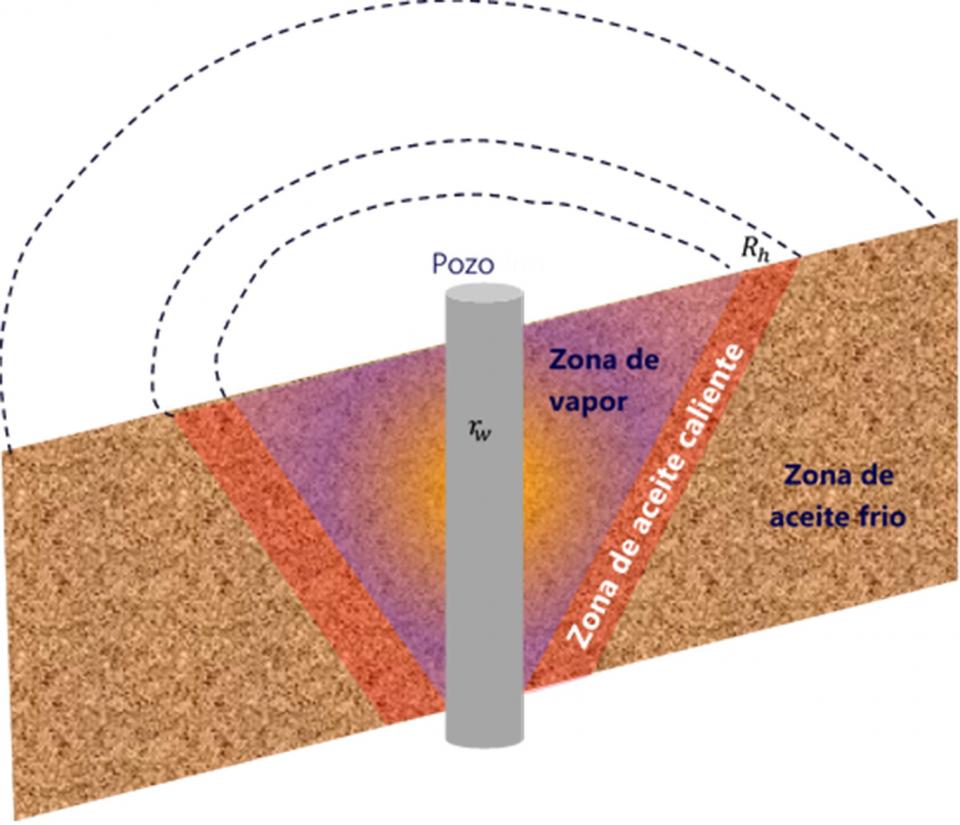 Iterando del potencial de la IAV en yacimientos estratificados de crudo pesado en Colombia.
