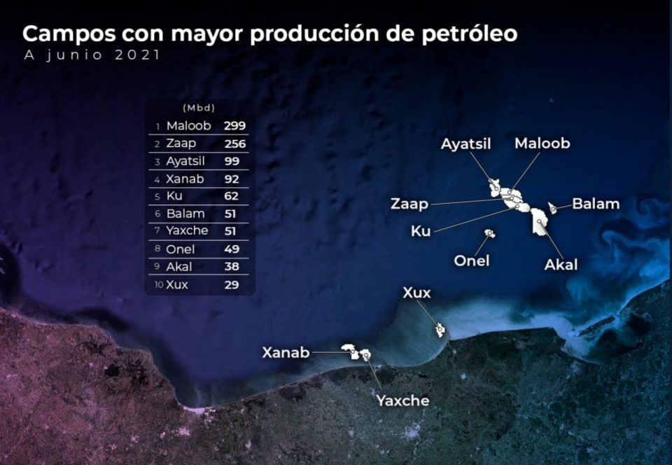 10 campos con mayor producción en junio en México
