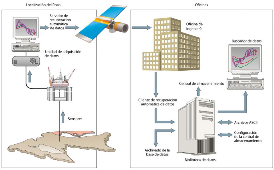 El seguimiento a la inyección de nitrógeno en el proyecto Ku-Maloob-Zaap (KMZ) por medio de sensores permanentes.