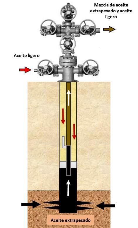 Inyección de aceite ligero en pozos de aceite extrapesado