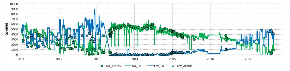 Factor de Declinación Térmico (FDT), una estimación de las tasas de producción de aceite, agua y gas en ausencia de aforos