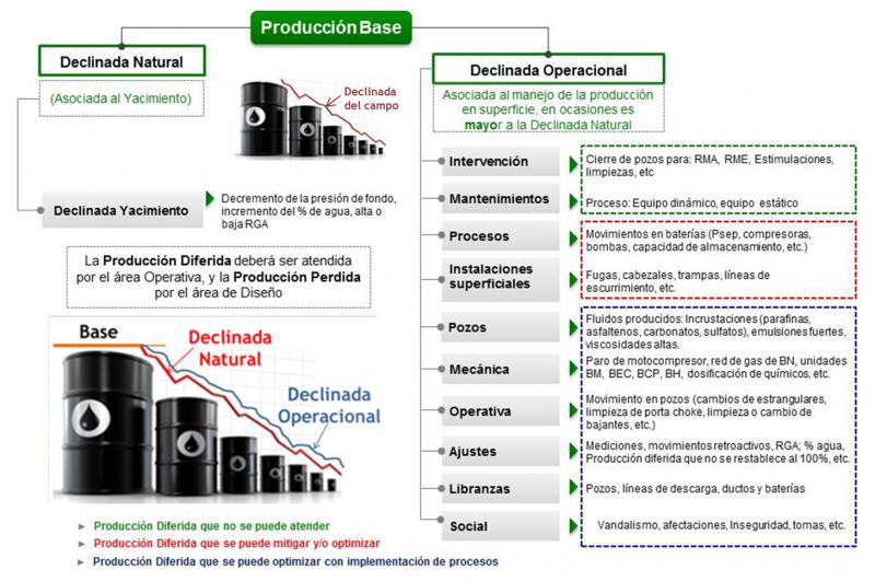"""Visión Integral para el análisis de la Declinada Operacional: Caso de Estudio """"Activos de Producción Bloques Sur"""""""