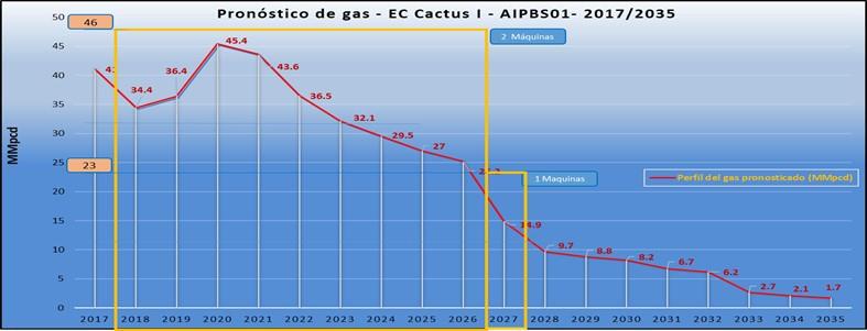 Confiabilidad operacional de equipos de gas AIPBS01